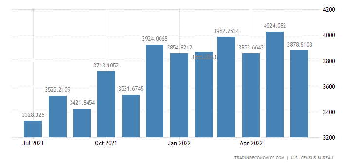 United States Exports to India