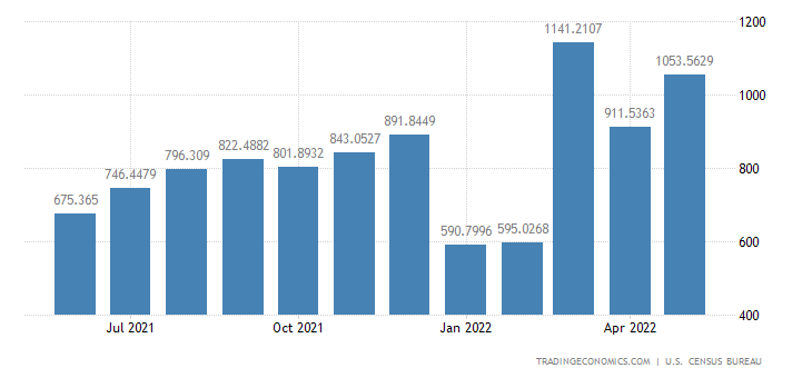 United States Exports to Indonesia