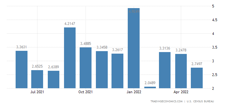 United States Exports to Iran