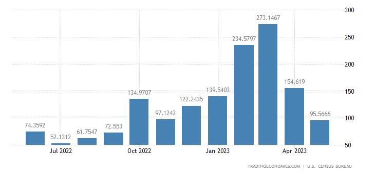 United States Exports to Iraq