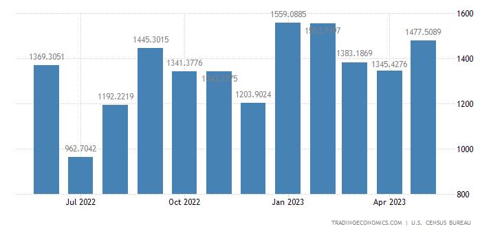 United States Exports to Ireland