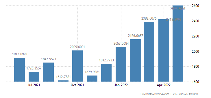 United States Exports to Italy
