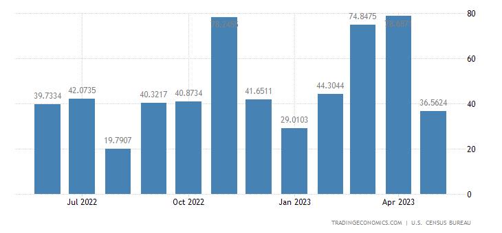 United States Exports to Ivory Coast