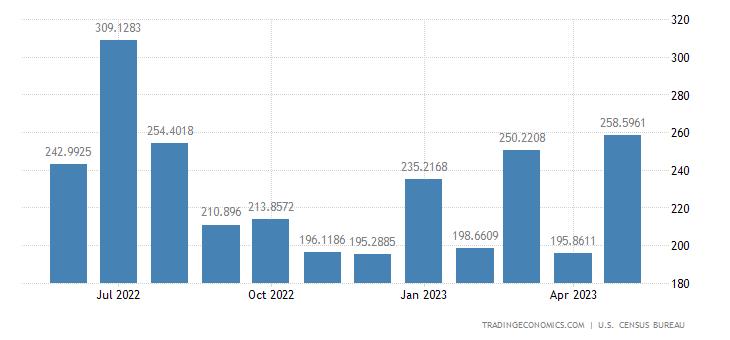 United States Exports to Jamaica