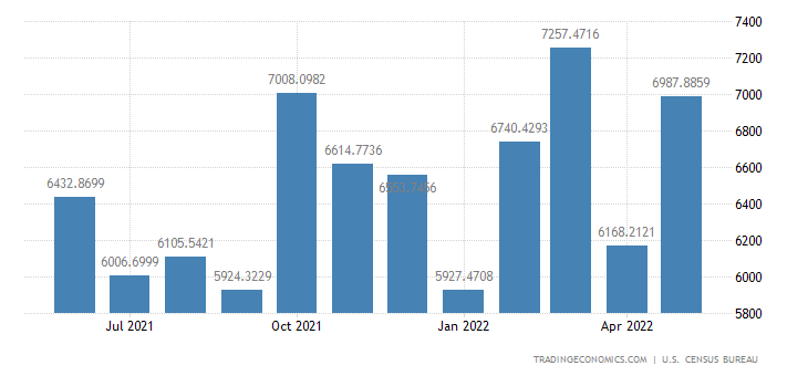United States Exports to Japan