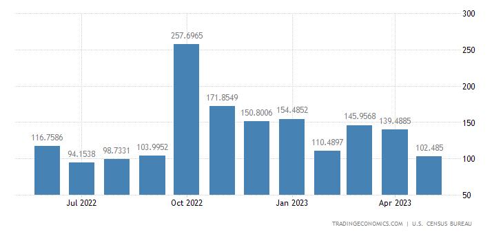 United States Exports to Jordan