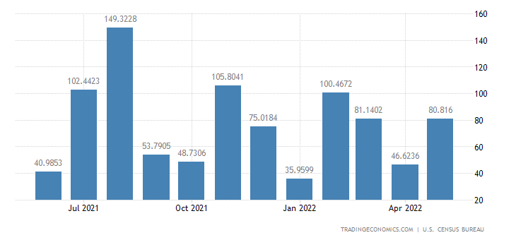United States Exports to Kazakhstan