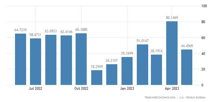 United States Exports to Kenya