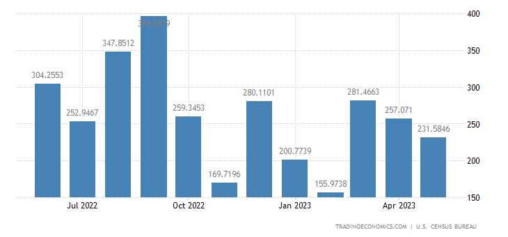United States Exports to Kuwait