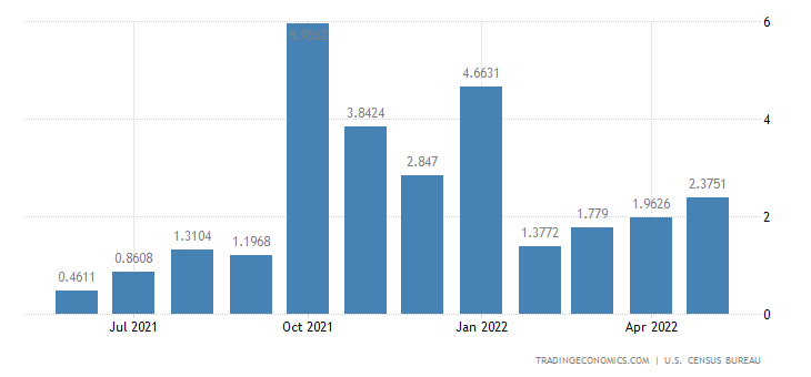 United States Exports to Kyrgyzstan