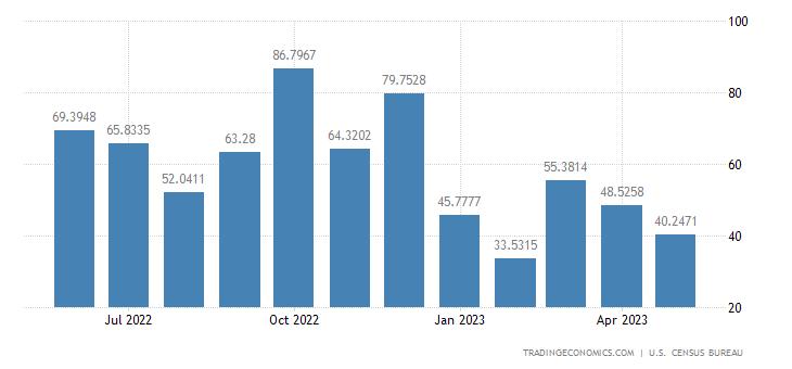 United States Exports to Lebanon