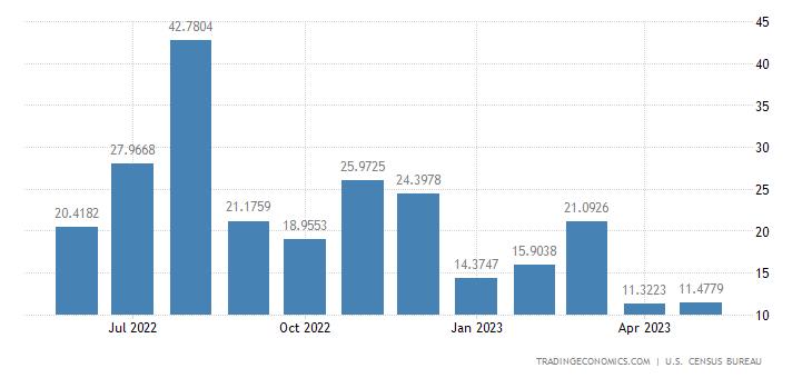 United States Exports to Liberia
