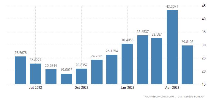 United States Exports to Libya