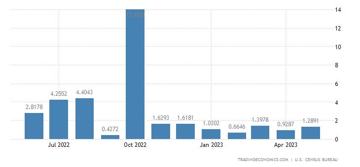 United States Exports to Malawi
