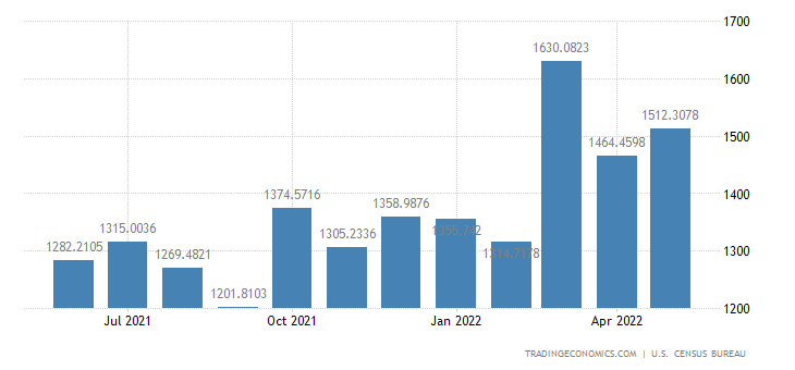 United States Exports to Malaysia