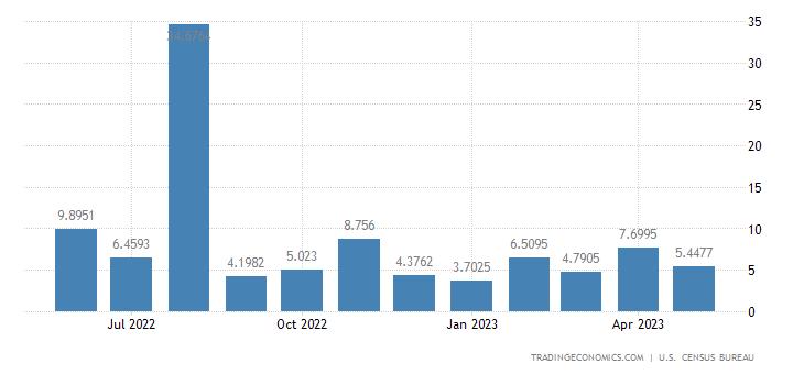 United States Exports to Maldive Islands