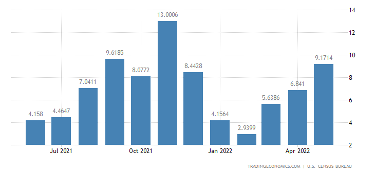 United States Exports to Mali