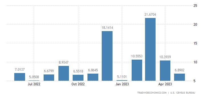 United States Exports to Mali