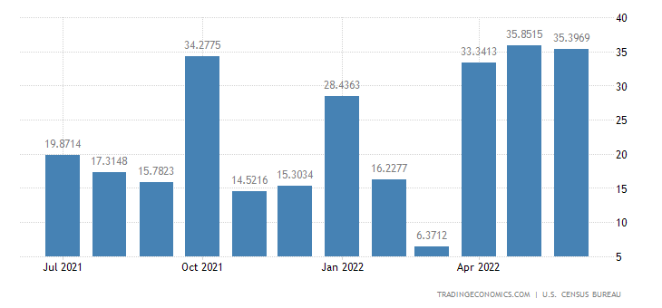 United States Exports to Marshall Islands