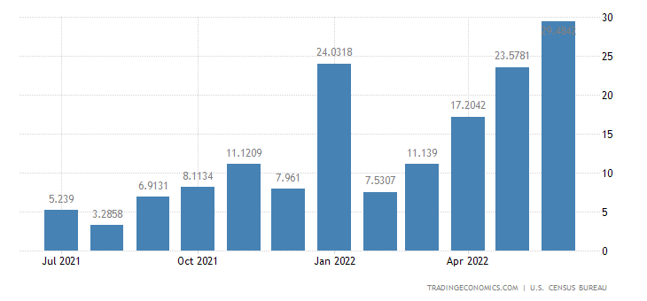 United States Exports to Martinique