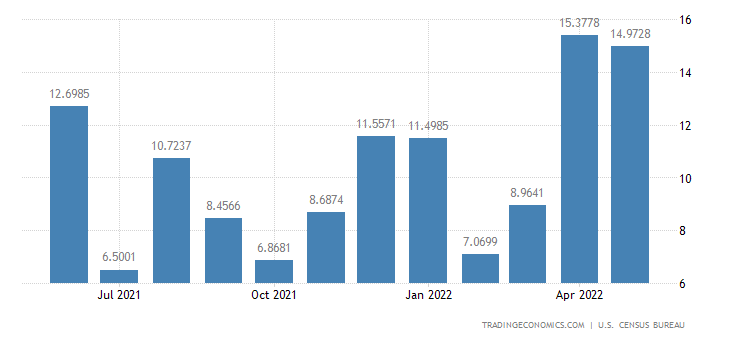 United States Exports to Mauritania