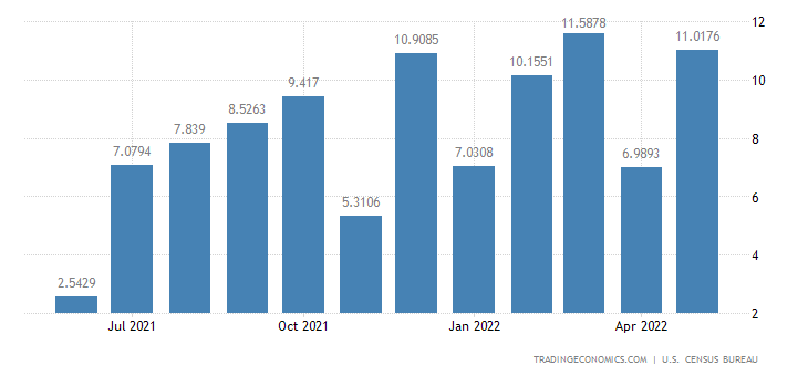 United States Exports to Mauritius