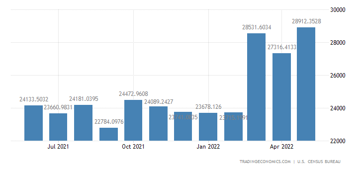 United States Exports to Mexico