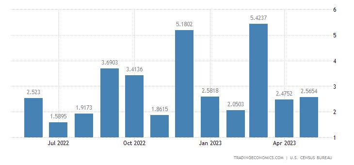 United States Exports to Moldova