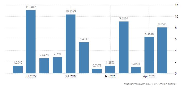 United States Exports to Montenegro
