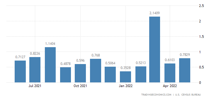 United States Exports to Montserrat