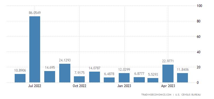 United States Exports to Namibia