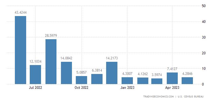 United States Exports to Nepal