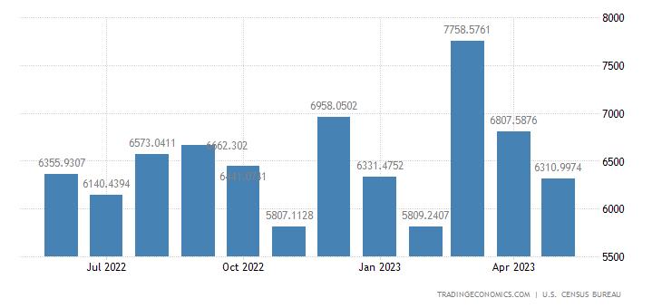 United States Exports to Netherlands