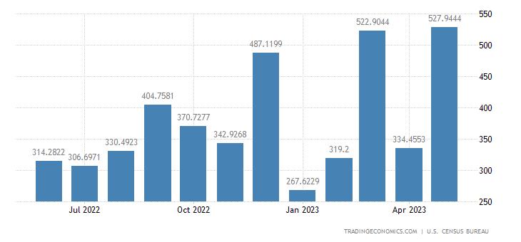 United States Exports to New Zealand