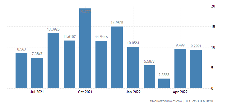United States Exports to Niger