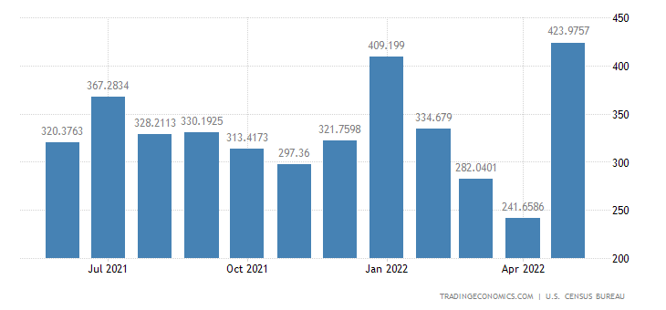 United States Exports to Nigeria