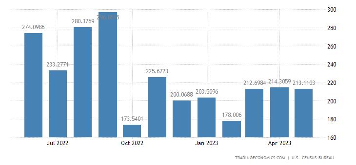 United States Exports to Nigeria