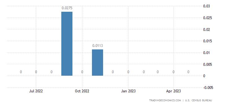United States Exports to Norfolk Island