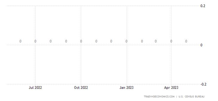 United States Exports to North Korea