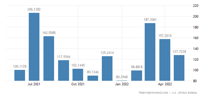 United States Exports to Oman
