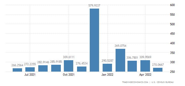 United States Exports to Pakistan