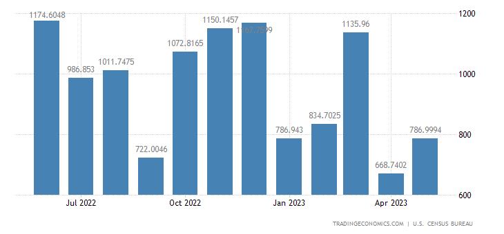 United States Exports to Panama