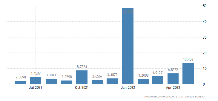 United States Exports to Papua New Guinea