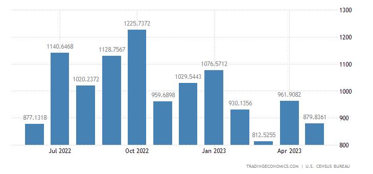 United States Exports to Poland