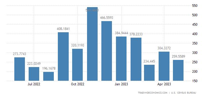 United States Exports to Qatar