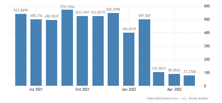 United States Exports to Russia