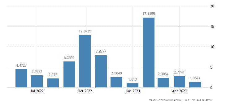 United States Exports to Rwanda