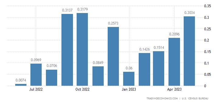 United States Exports to Sao Tome and Principe