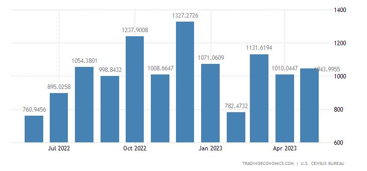 United States Exports to Saudi Arabia