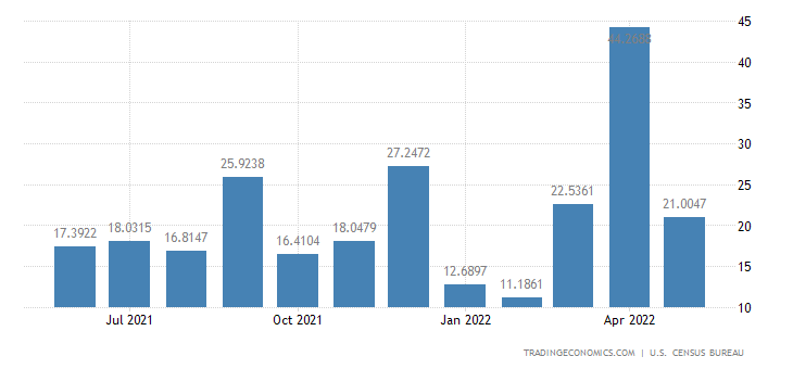 United States Exports to Slovenia
